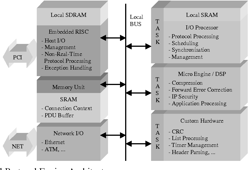 Pdf Hardware Software Architecture And High Level Design Approach For Protocol Processing Acceleration Semantic Scholar