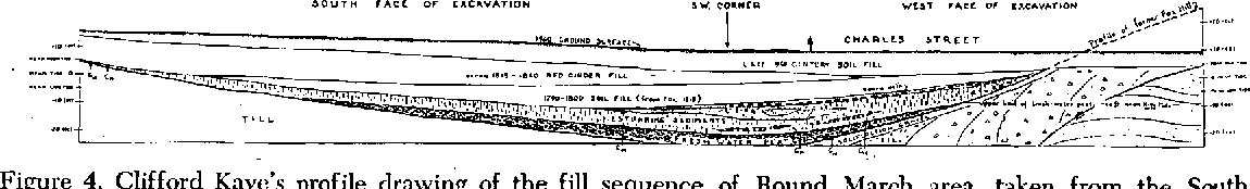 Figure 4. Clifford Kaye's profile drawing of the fill sequence of Round March area, taken from the South waH of the Garage excavation. Courtesy of Clifford Kaye and the U.S. Geological Su1vey.