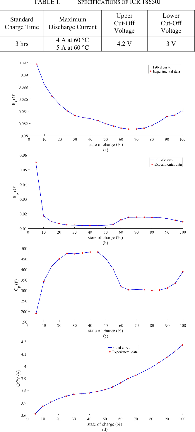 Implementation of the State of Charge Estimation with