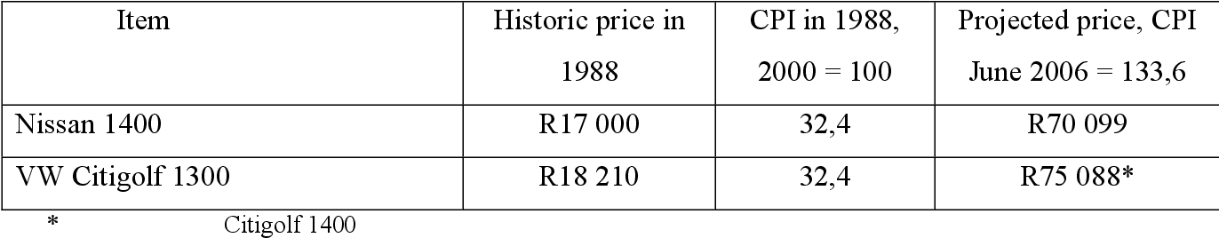 Inflation in South Africa: 1921 to 2006: History, Measurement and ...