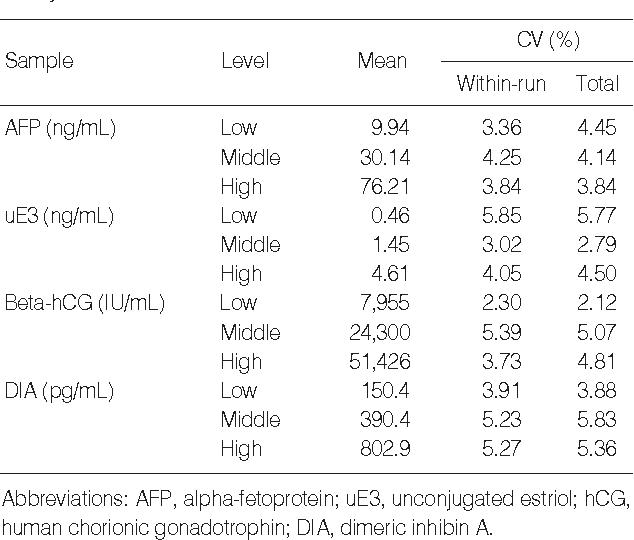 Pdf Performance Characteristics Of The Unicel Dxi 800 Immunoassay For The Maternal Serum Quadruple Test Including Median Values For Each Week Of Gestation In Korean Women Semantic Scholar