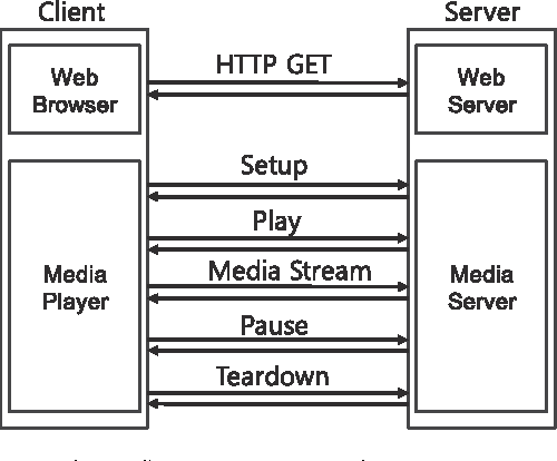 Figure 2 from Efficient RTSP-based multiple buffering and