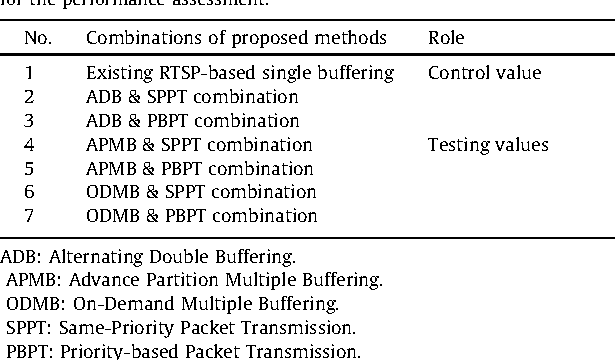 Table 2 from Efficient RTSP-based multiple buffering and