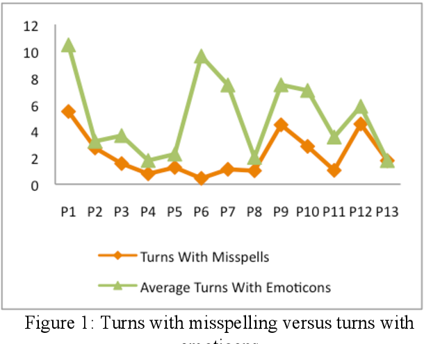 PDF] MPC: A Multi-Party Chat Corpus for Modeling Social Phenomena ...