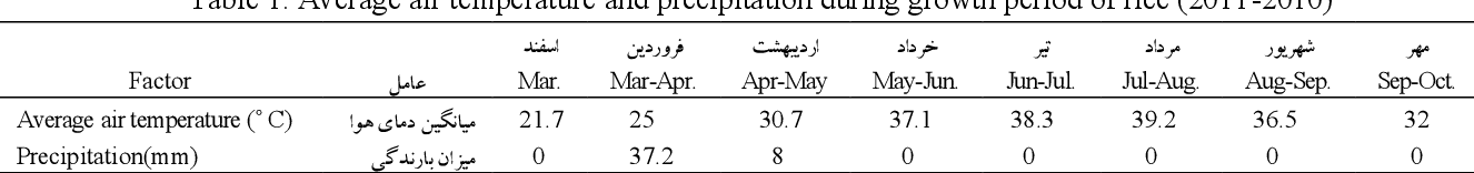 Pdf Effect Of Planting Time On Flag Leaf Anatomy And Grain Yield Of Rice Genotypes In Khuzestan Province Semantic Scholar
