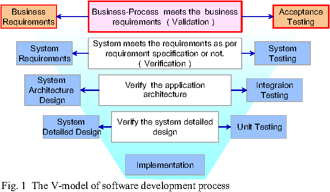 Business-Driven Acceptance Testing Methodology and Its