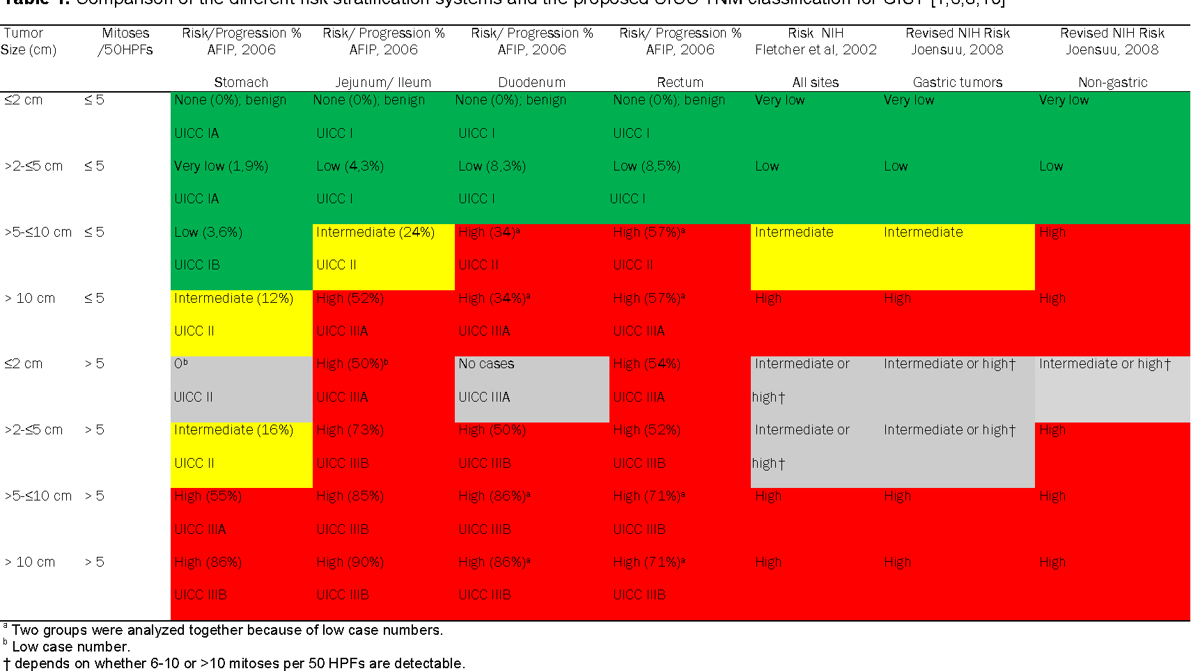 Table 1 from Gastrointestinal stromal tumors (GIST) from