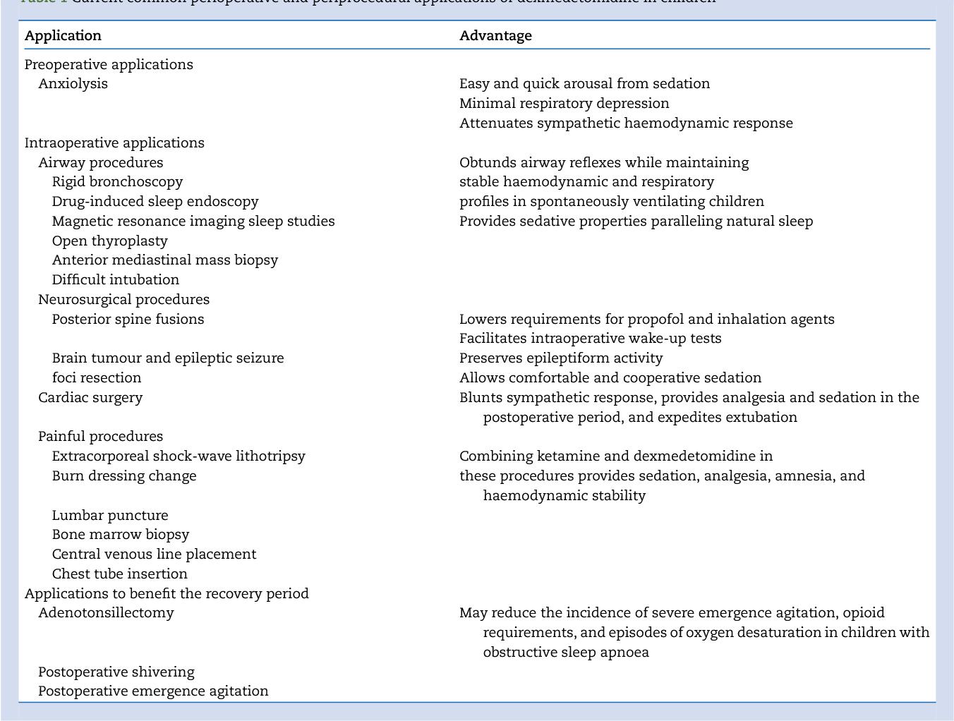 PDF] Dexmedetomidine: review, update, and future