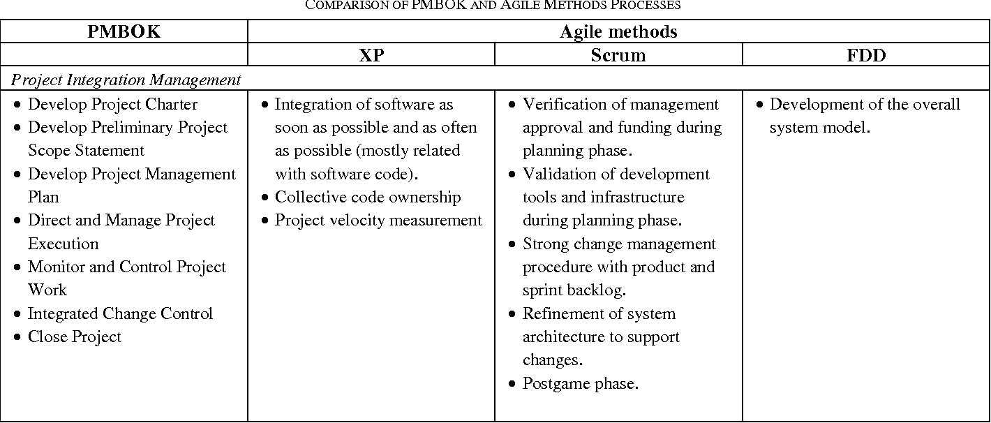 Table I from Comparing PMBOK and Agile Project Management