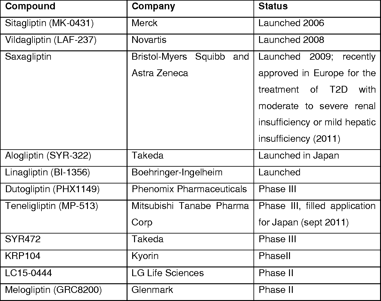 Table 1 from DPP-4 inhibitors in the treatment of type 2
