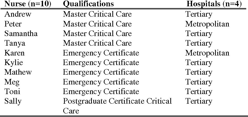An ethnography: Understanding emergency nursing practice