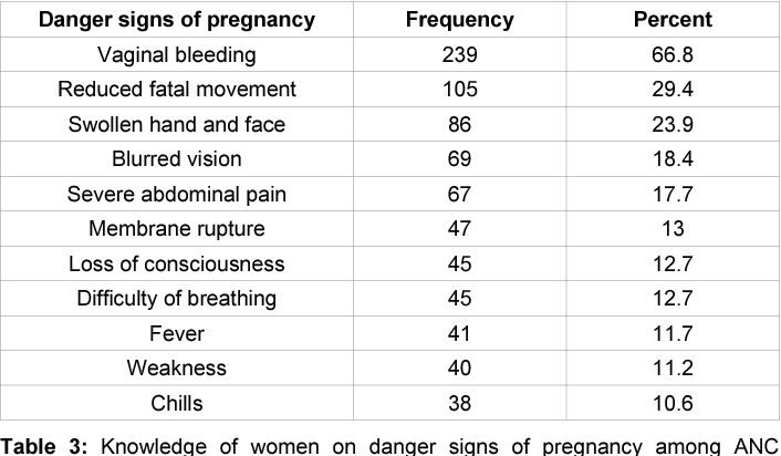 PDF] Level of Awareness on Danger Signs of Pregnancy among