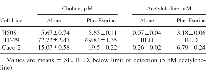 Pdf Acetylcholine Release By Human Colon Cancer Cells Mediates Autocrine Stimulation Of Cell Proliferation Semantic Scholar