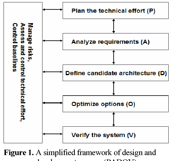 PDF] A Design for Six Sigma: A Robust Tool in Systems