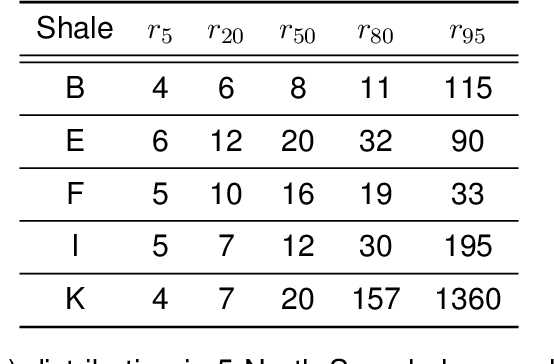 table 2.7