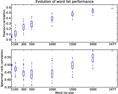 Pdf A New Anew Evaluation Of A Word List For Sentiment Analysis In Microblogs Semantic Scholar