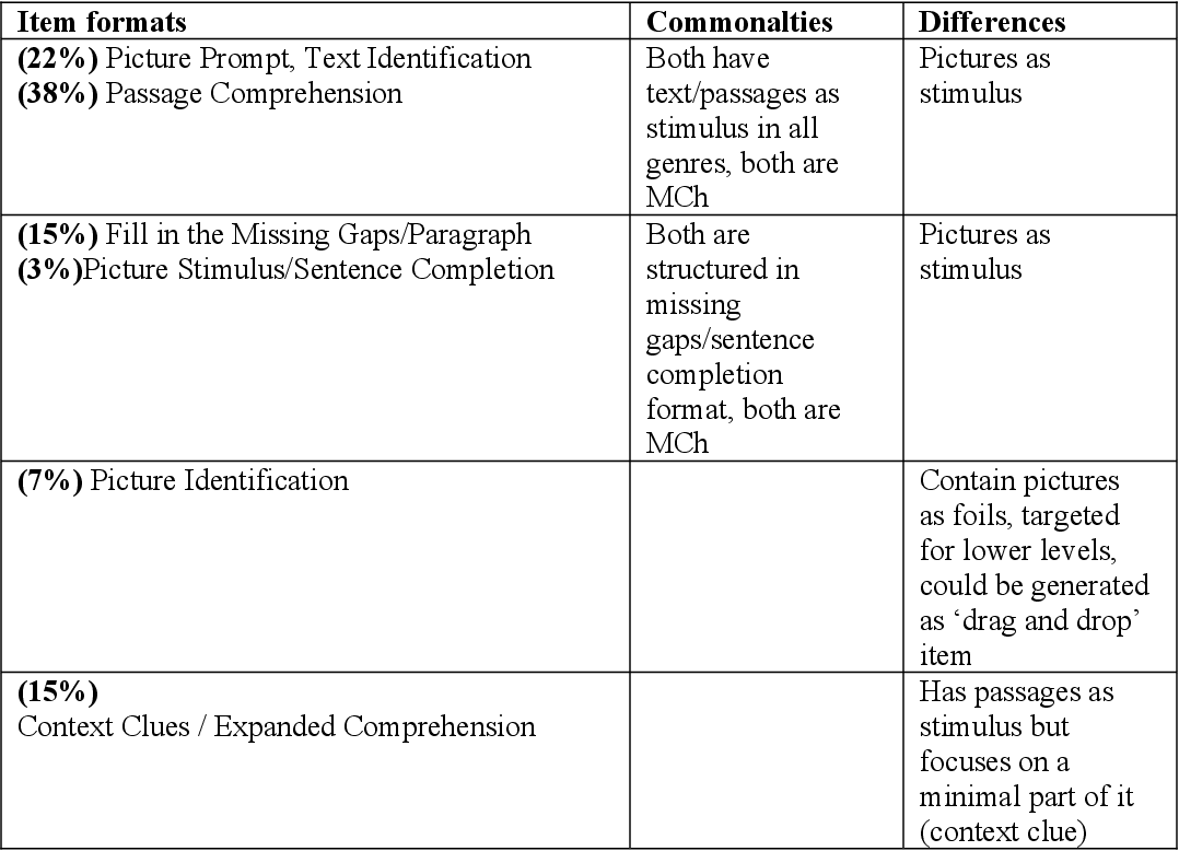 Table 12 from Teacher evaluation of item formats for an