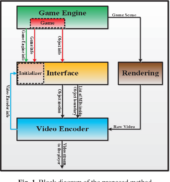 Figure 1 from A video encoding speed-up architecture for