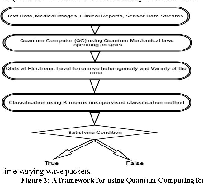 Quantum Computing in Big Data Analytics: A Survey - Semantic