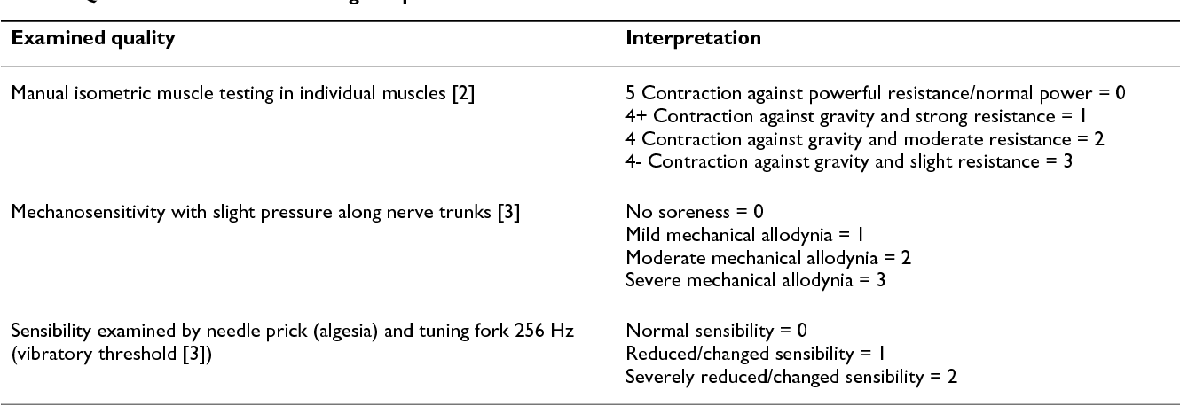 Prevention of upper limb symptoms and signs of nerve afflictions ...