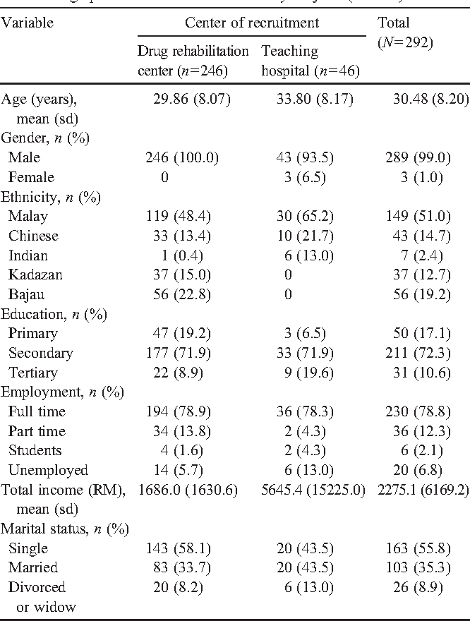 The risk and associated factors of methamphetamine psychosis