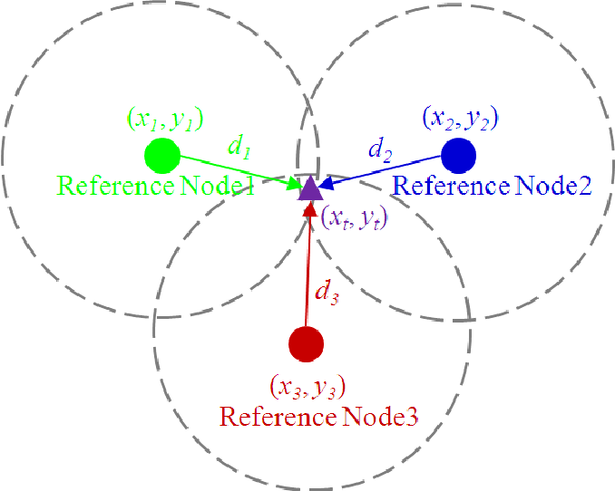 Figure 2 from Problem investigation of min-max method for