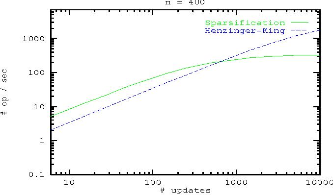 PDF] An Empirical Study of Dynamic Graph Algorithms