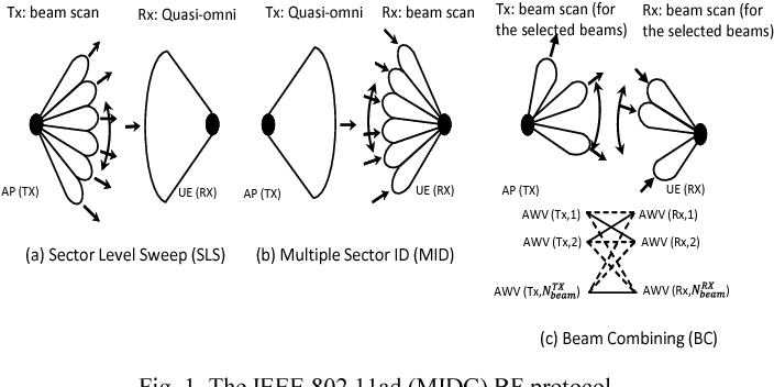 Figure 1 from Millimeter wave beamforming based on WiFi