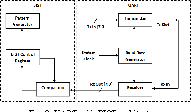 Figure 2 from Implementation of UART with BIST Technique in