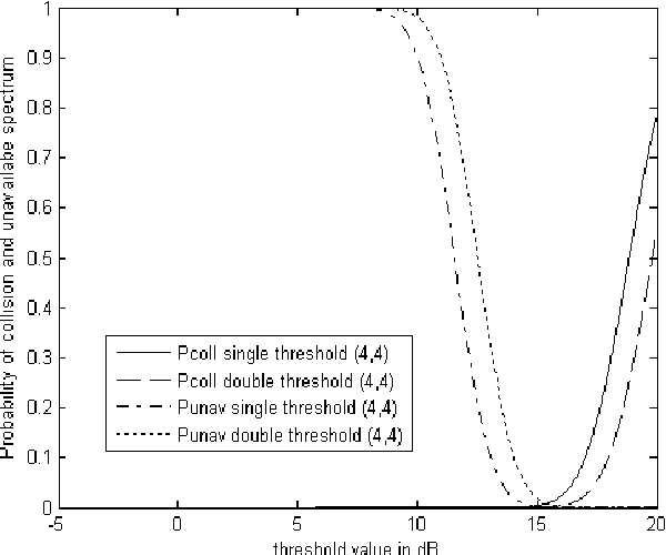 Figure 4 from Performance analysis of an (m, n) energy