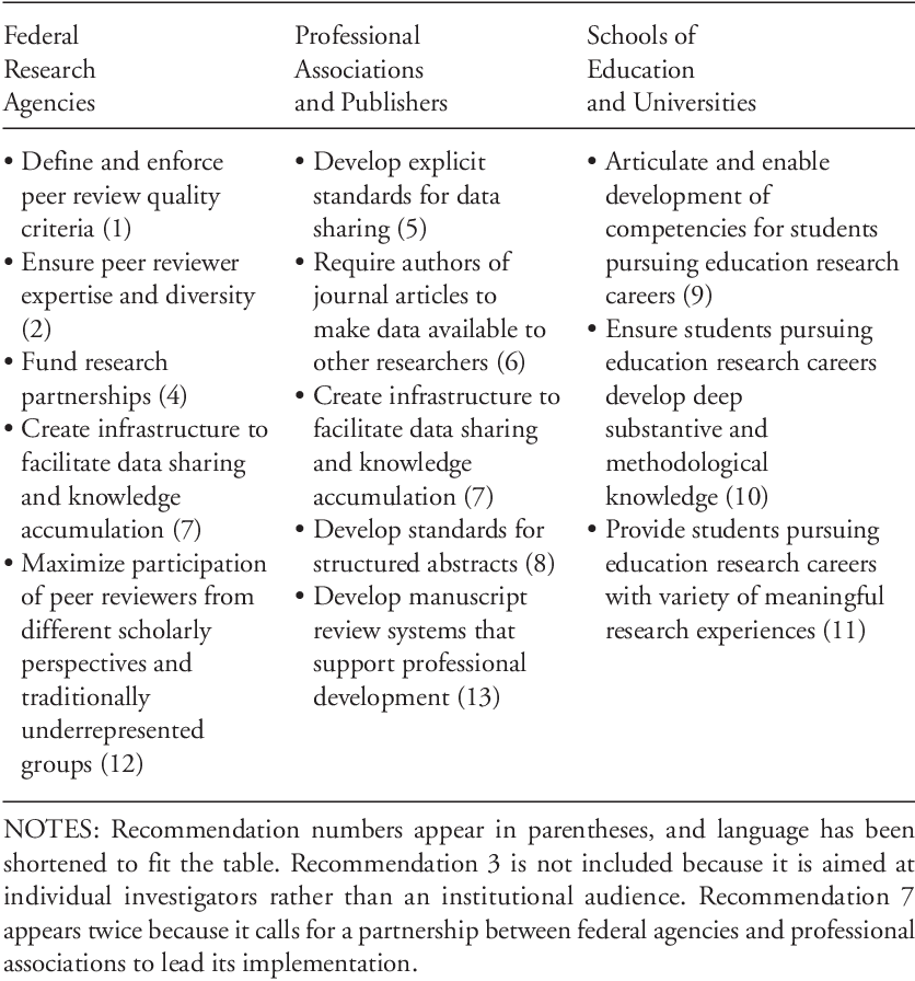 Reviewed on education articles peer Education Improves