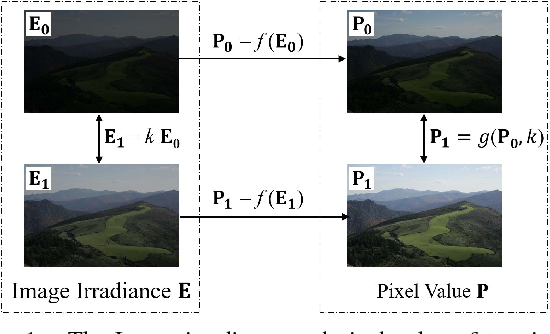 A New Low-Light Image Enhancement Algorithm Using Camera