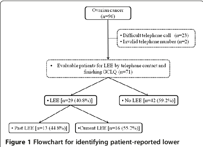 Lower Extremity Edema In Patients With Early Ovarian Cancer Semantic Scholar