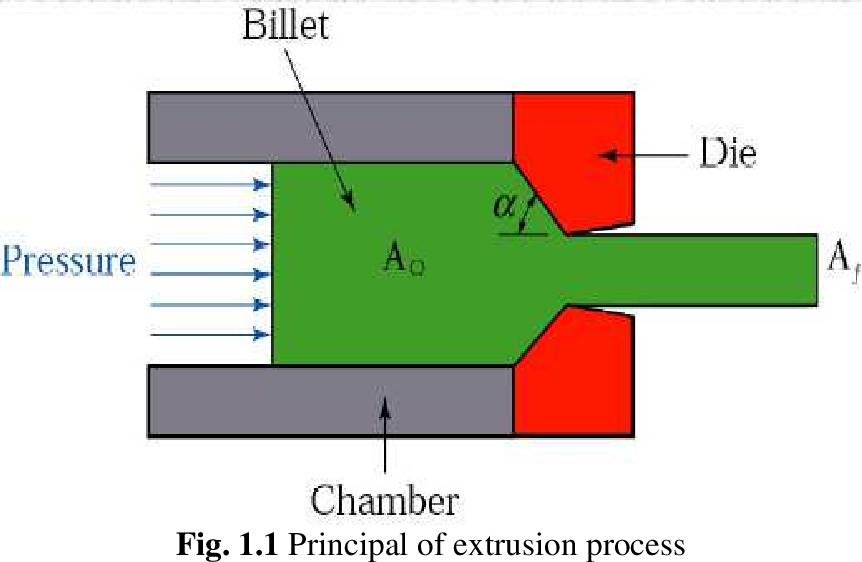 PDF] Modeling of extrusion through curve die - Semantic Scholar