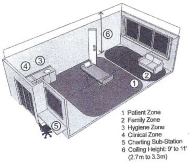 Figure 2 2 from Navigating the Patient Room: Critical Care