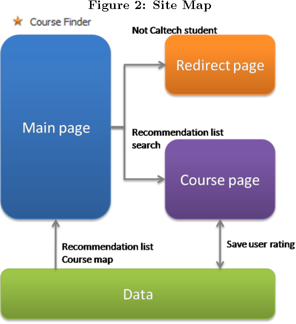 Figure 2 from Coursefinder Final Report 2  Prior Related