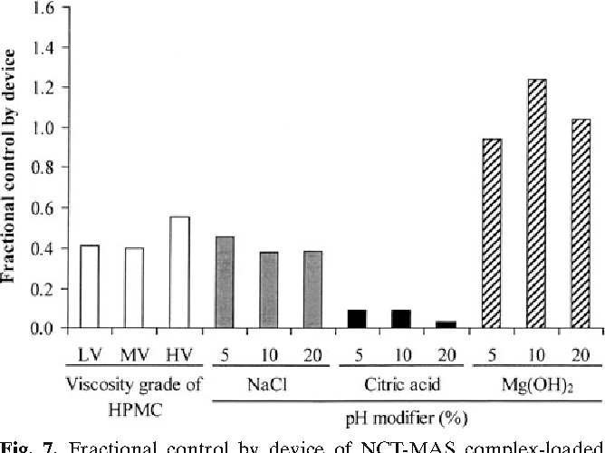 Figure 7 from Influence of pH Modifiers and HPMC Viscosity