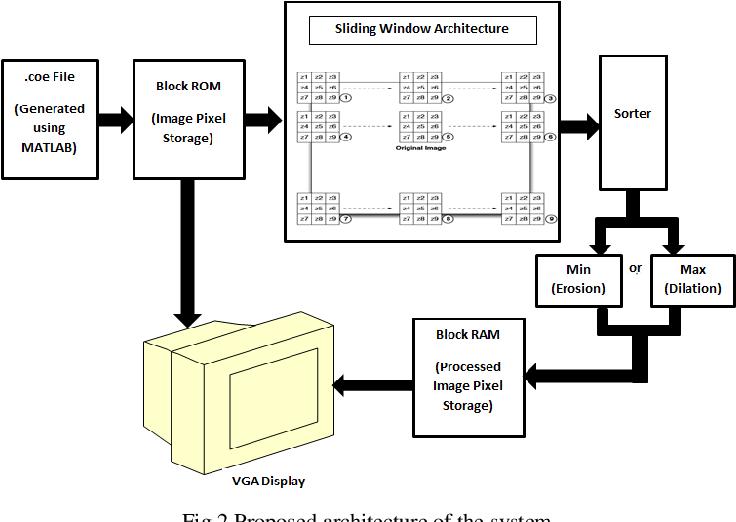 PDF] FPGA Based Hardware Implementation of Median Filtering