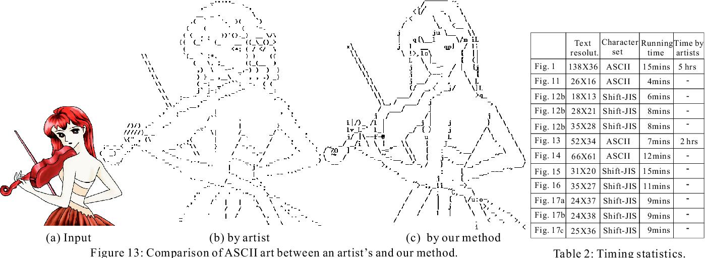 Generator ascii Unicode ASCII