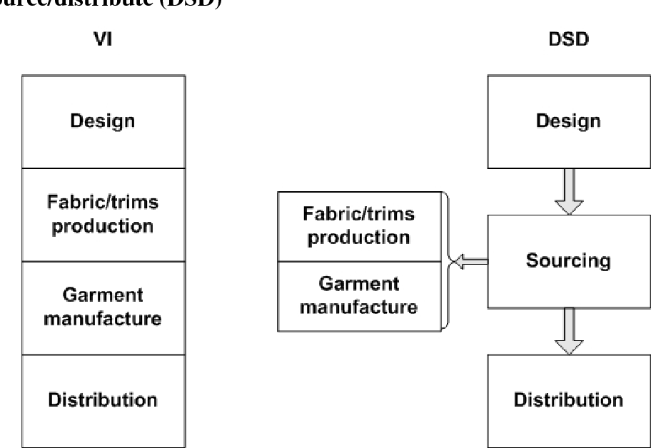 PDF] Exploring the international fashion supply chain and