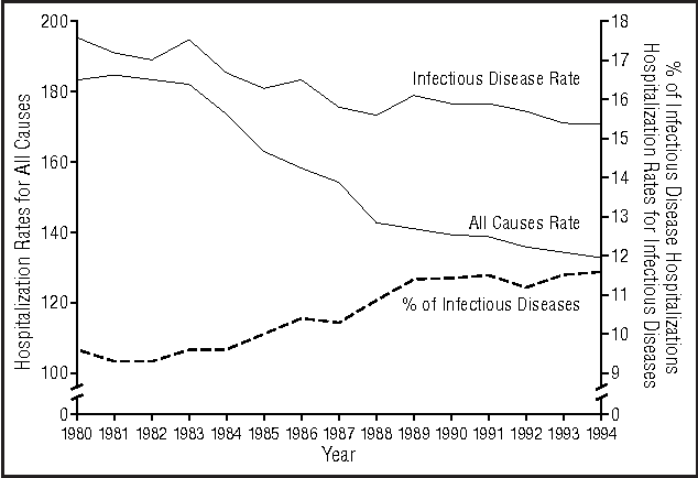 Trends in infectious disease hospitalizations in the United