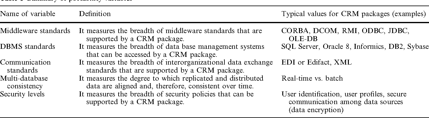 Selecting CRM packages based on architectural, functional