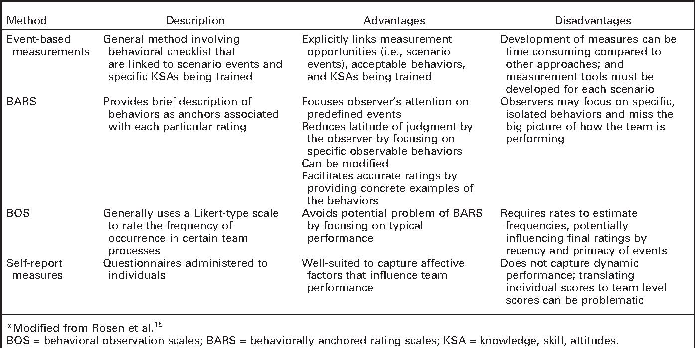 Table 2 from Defining team performance for simulation-based
