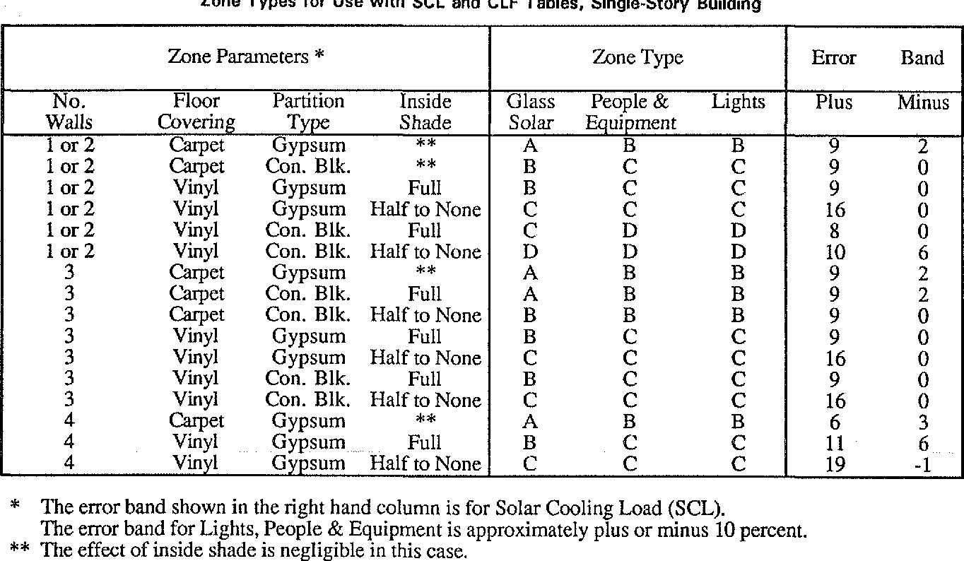 PDF] 3638 ( RP-626 ) THE CLTD / SCL / CLF COOLING LOAD