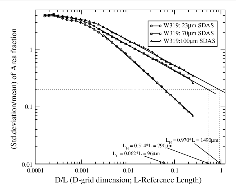 Figure 23. Determination of the homogeneous length scale LH for W319 with different SDAS values. The figure shows a linear fit in the log scale.