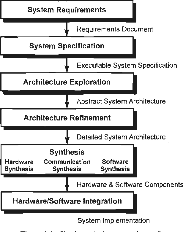 Pdf Design For Test Debug In Hardware Software Systems Semantic Scholar