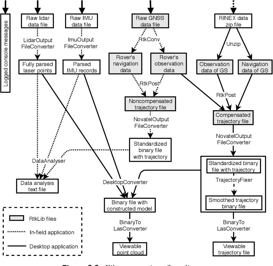 PDF] Kalman filter application for localization improvement