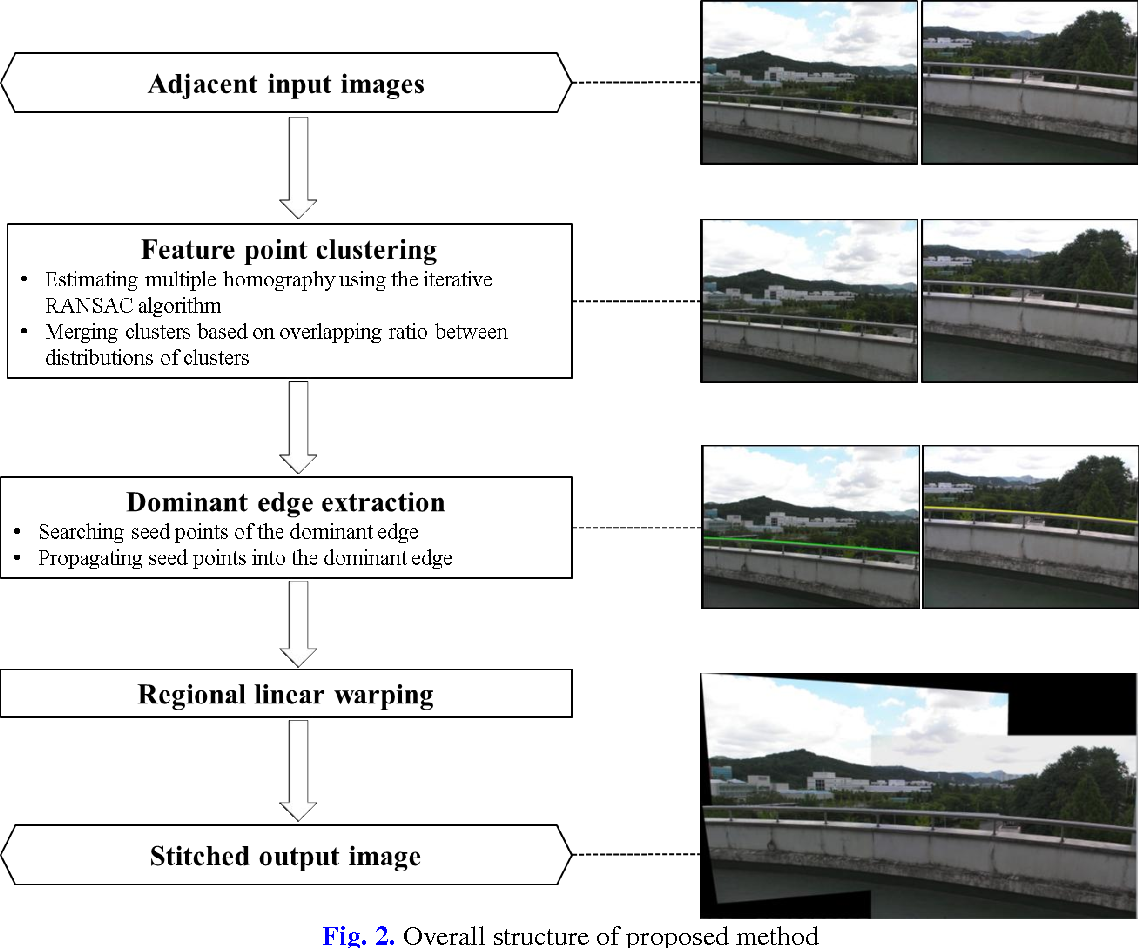 Figure 2 from Regional Linear Warping for Image Stitching