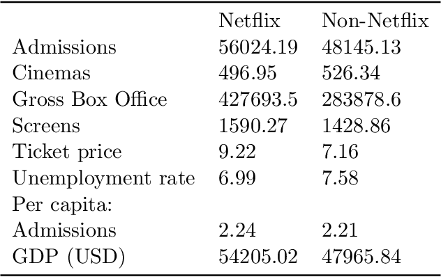 PDF] Netflix and the Demand for Cinema Tickets - An Analysis