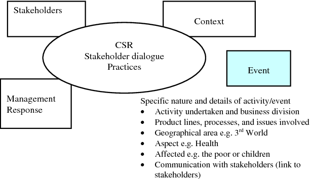 Corporate Social Responsibility (CSR): Models and Theories